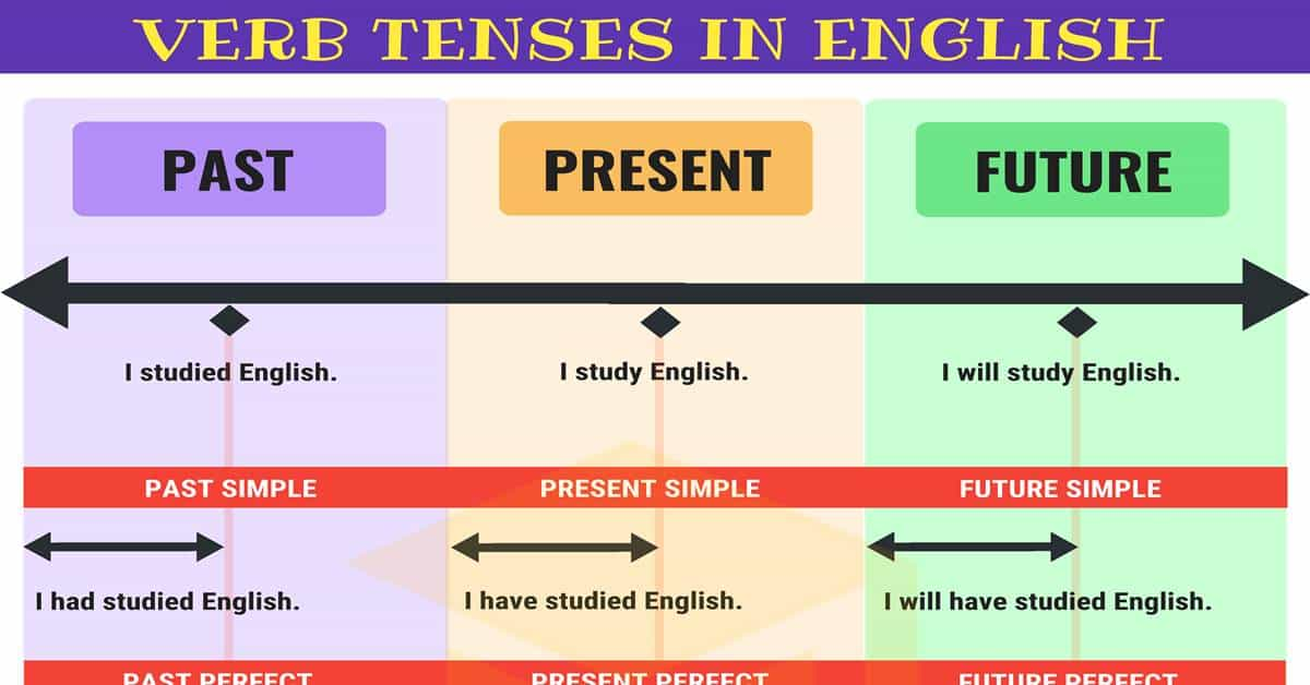 Verb Tenses: How To Use The 12 English Tenses With Useful Tenses Chart - 7 E S L