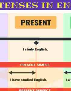 Verb tenses english chart with useful rules  examples also    rh esl