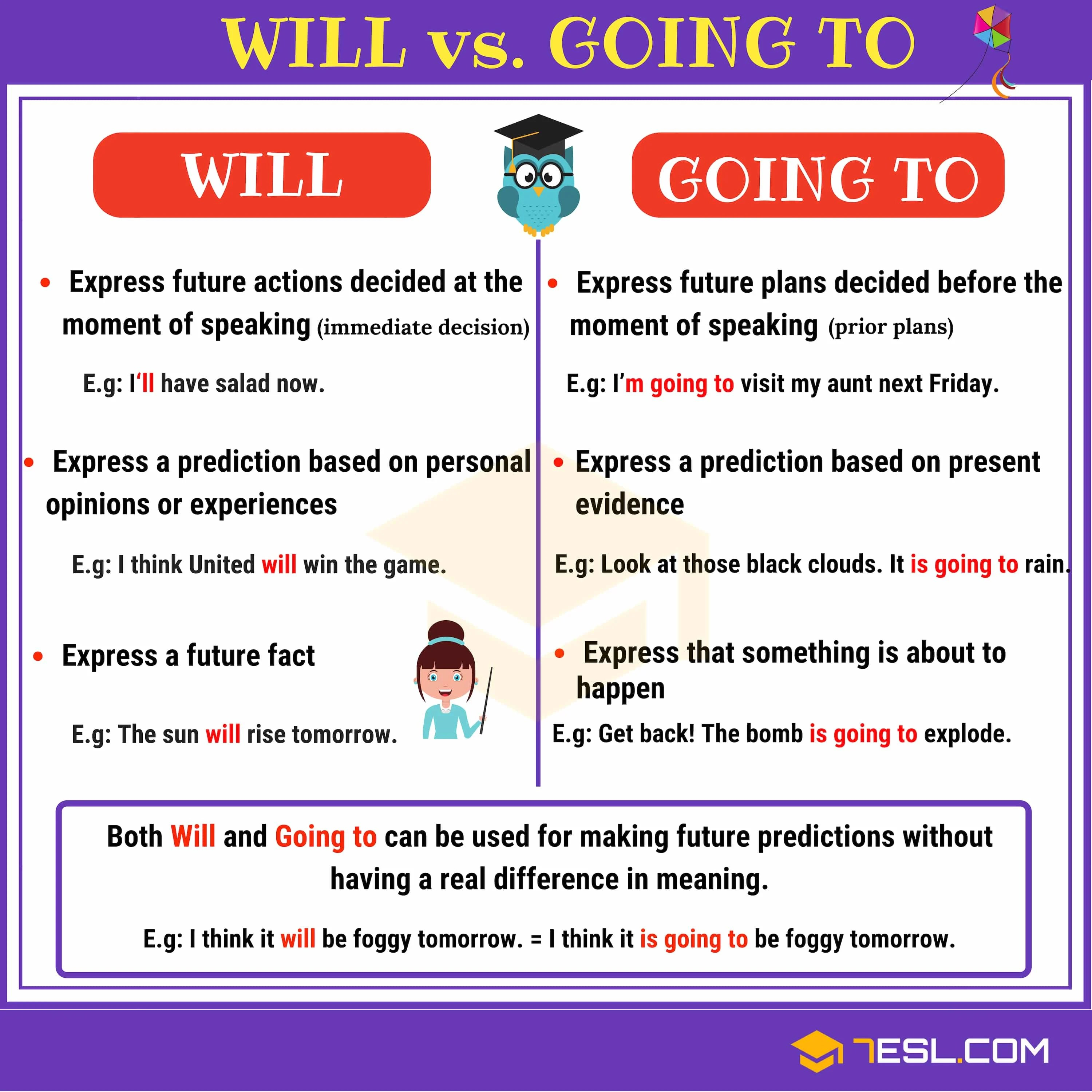Will Vs Going To Difference Between Will And Going To