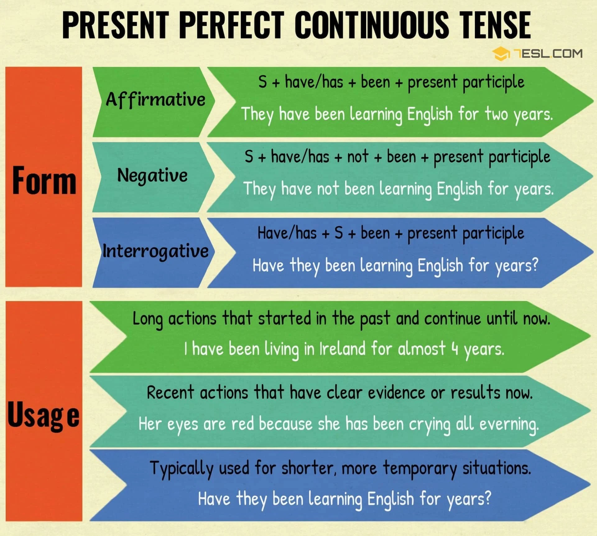 Simple Present Perfect Progressive Tense Examples