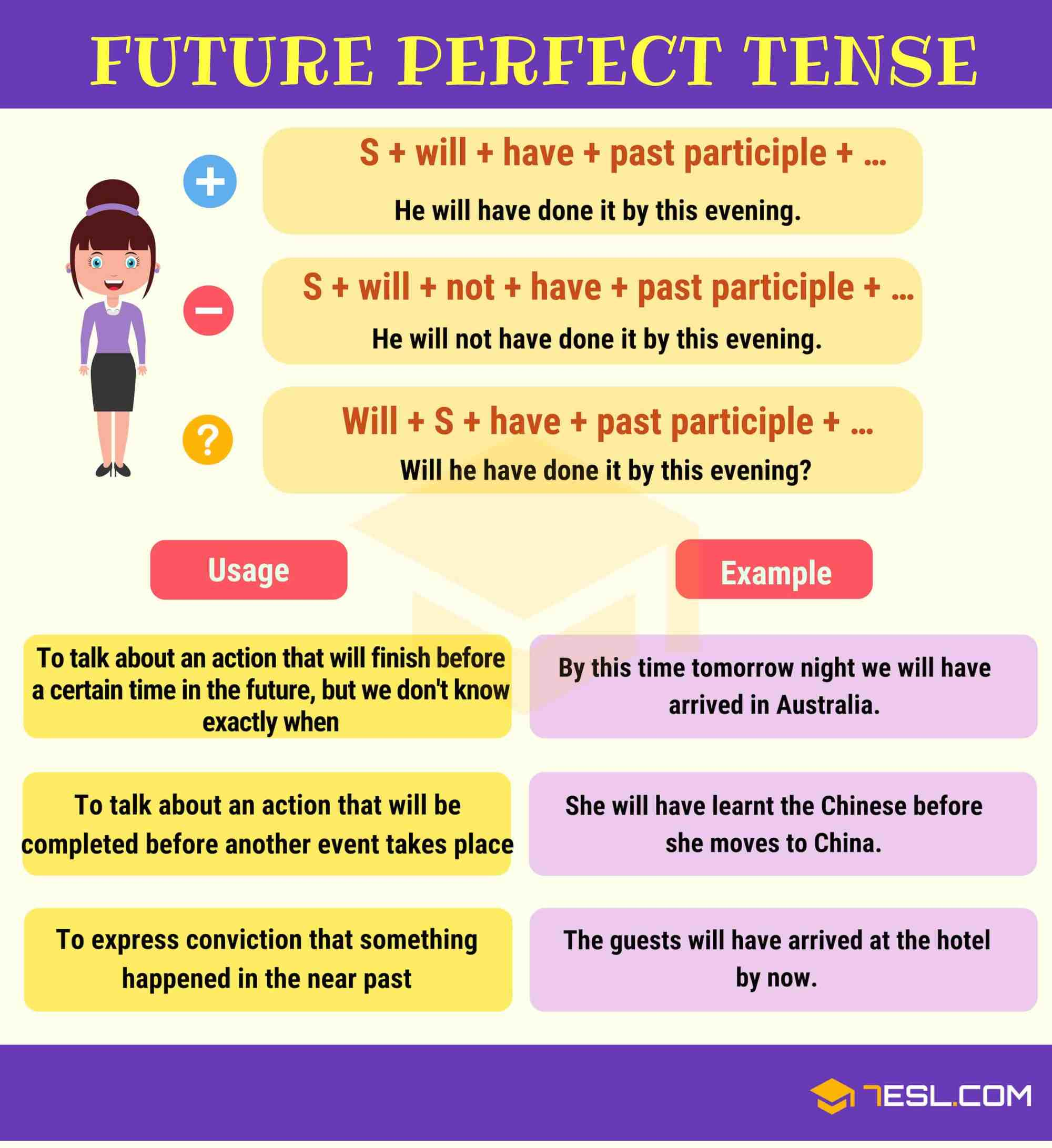 hight resolution of Verb Tenses: How to Use The 12 English Tenses with Useful Tenses Chart •  7ESL