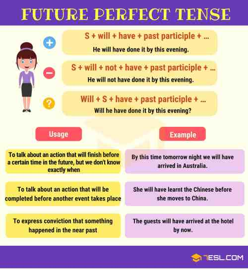 small resolution of Verb Tenses: How to Use The 12 English Tenses with Useful Tenses Chart •  7ESL