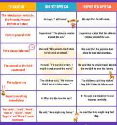 Reported Speech: Important Grammar Rules and Examples • 7ESL [ 3600 x 3000 Pixel ]