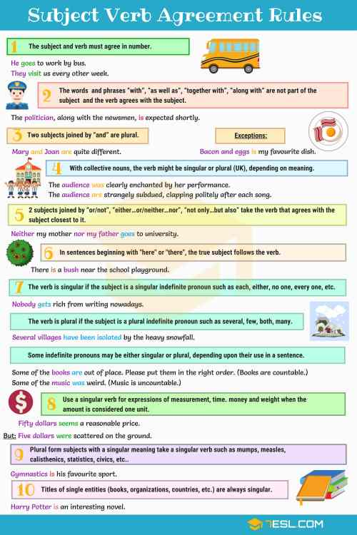 small resolution of Subject Verb Agreement Rules and Useful Examples • 7ESL