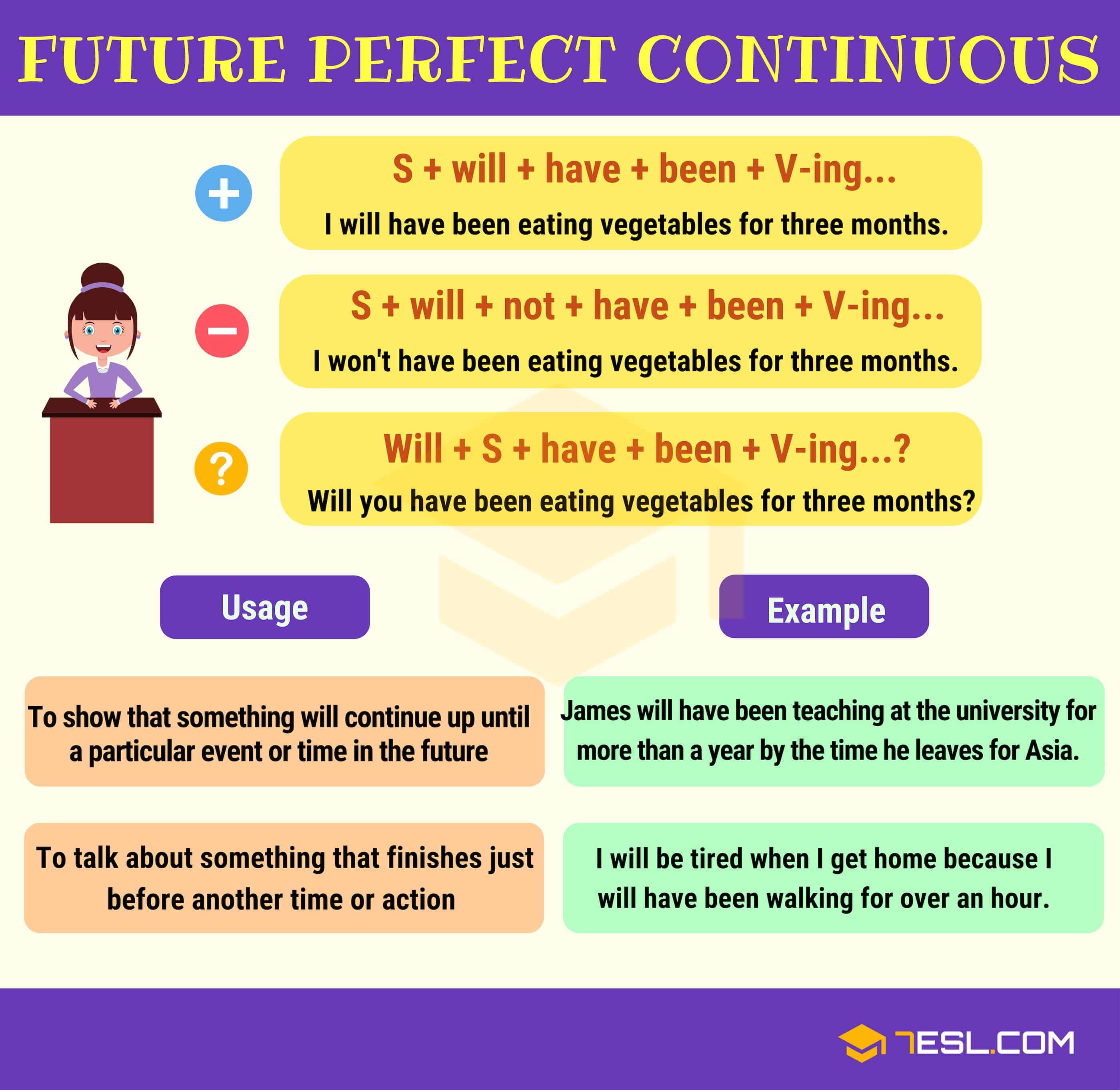 Future Perfect Continuous Tense Definition Rules And