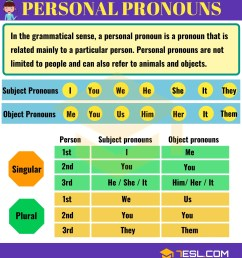 Pronoun   Types of Pronouns with Useful Examples   Pronouns List • 7ESL [ 3300 x 3000 Pixel ]