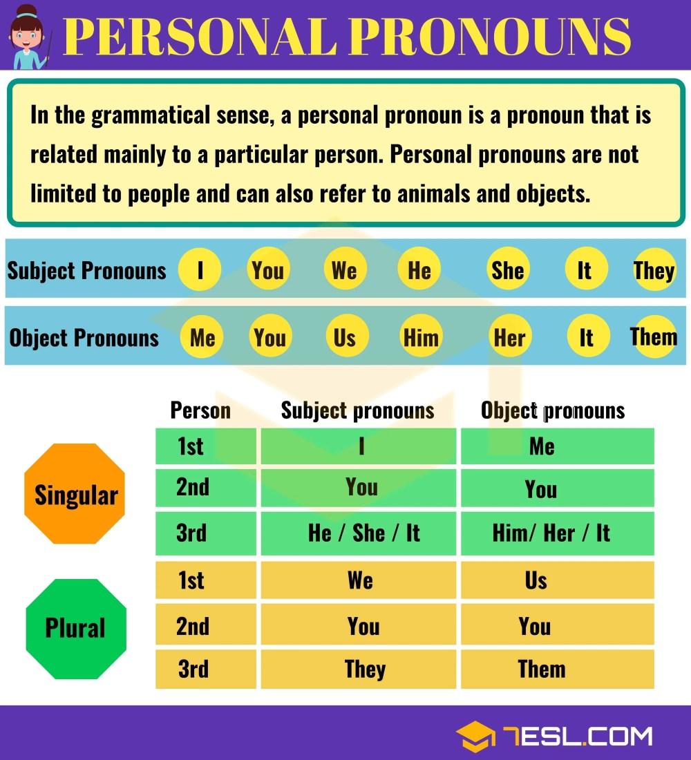 medium resolution of Pronoun   Types of Pronouns with Useful Examples   Pronouns List • 7ESL