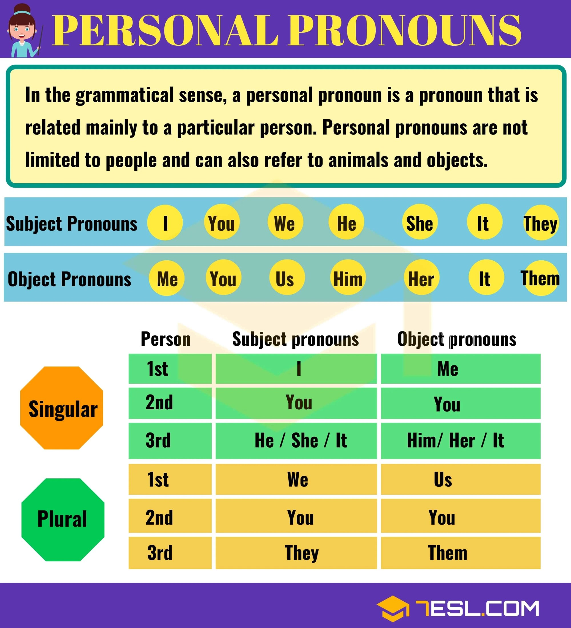 hight resolution of Pronoun   Types of Pronouns with Useful Examples   Pronouns List • 7ESL