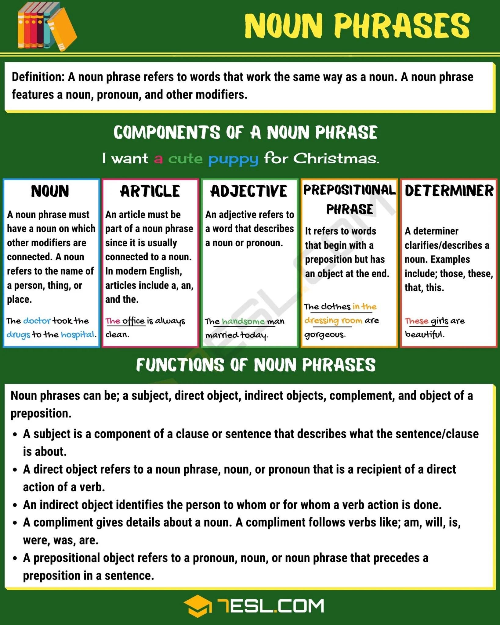Contoh Noun Phrase : contoh, phrase, Phrase:, Definition,, Components, Examples, Phrases