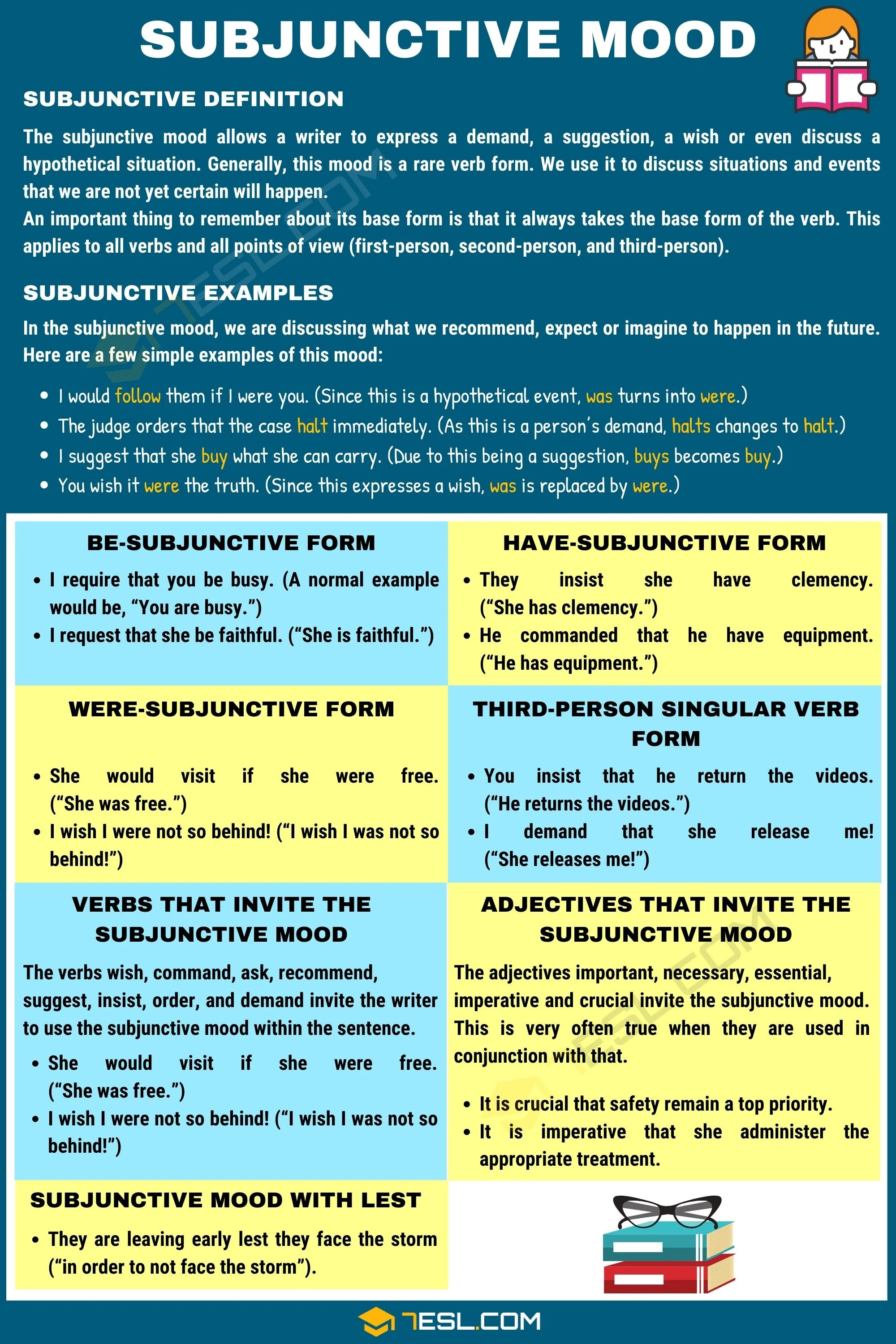 Spanish Present Subjunctive Regular and Irregular Forms