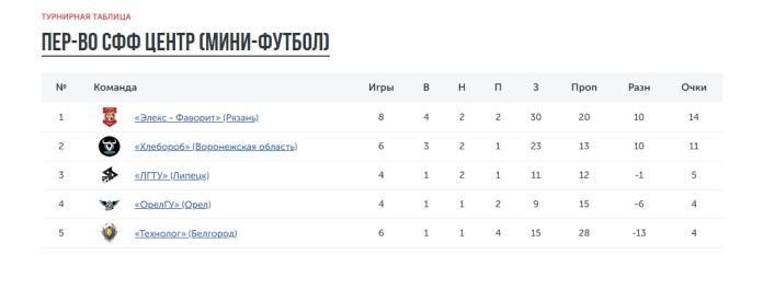 Рязанская команда вышла в лидеры Первенства СФФ «Центр» по мини-футболу