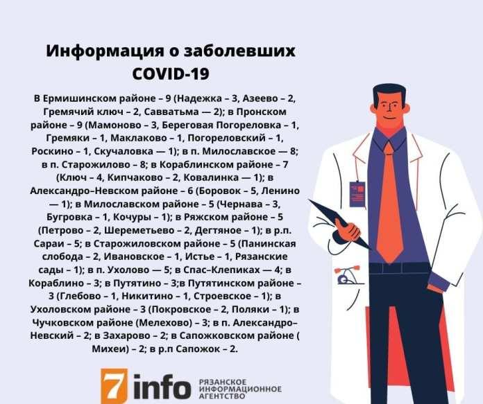 Обновлены данные о заражённых COVID-19 в Рязанской области