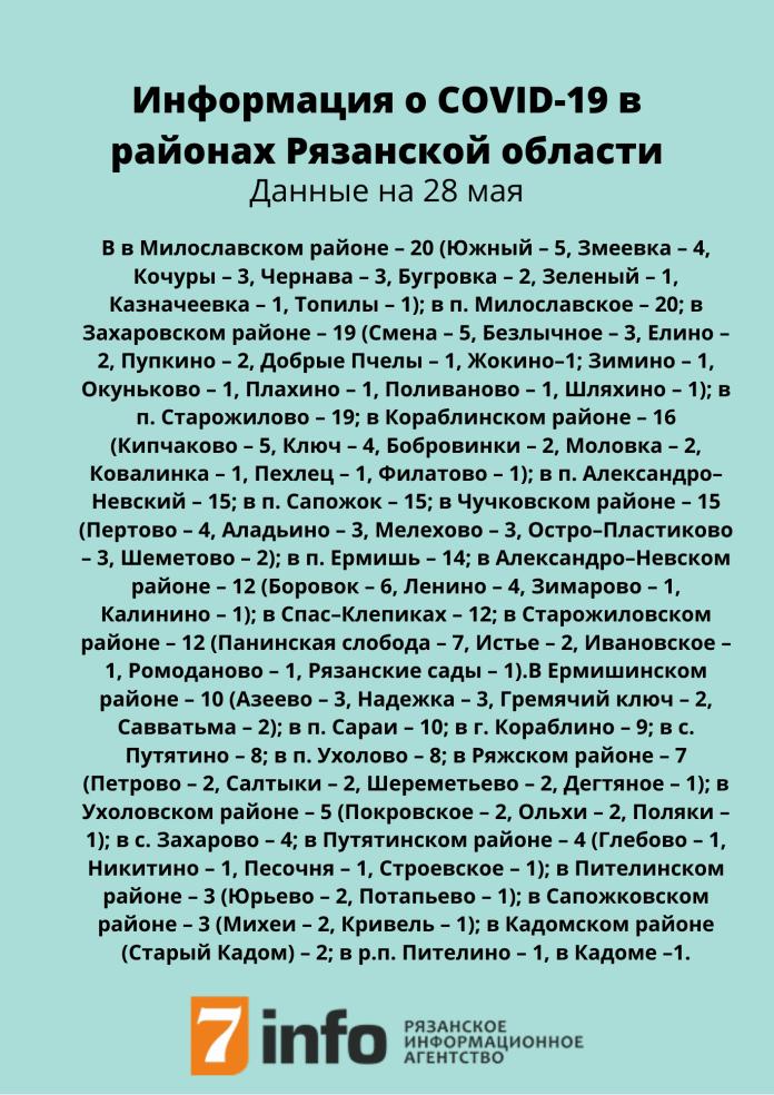В Рязанской области обновили данные о географии коронавируса