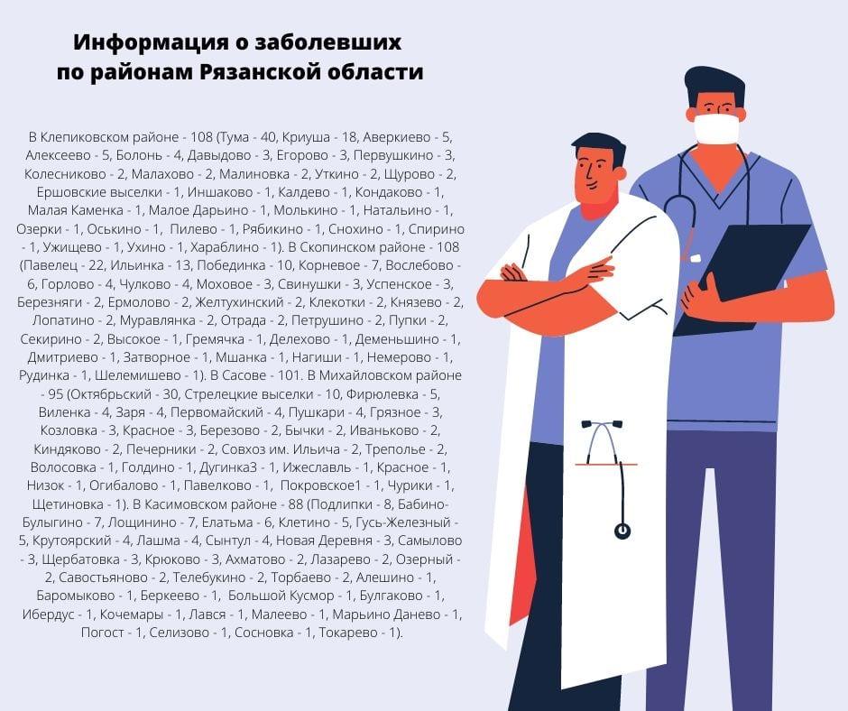 Свежие данные о заболеваемости COVID-19 по районам Рязанской области