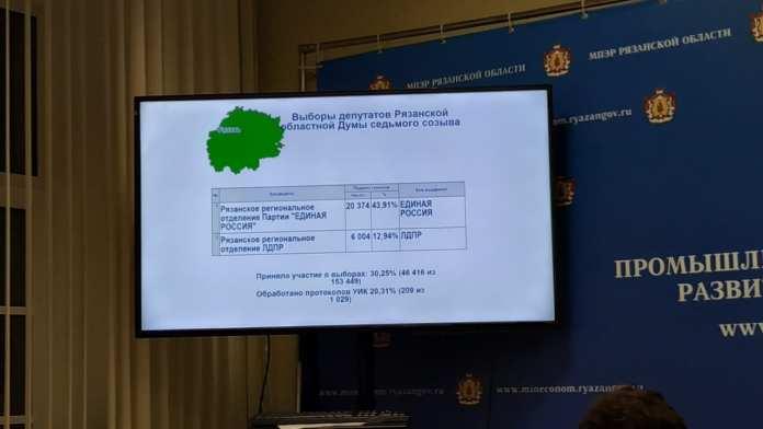 Свежие данные о результатах выборов в Рязанскую областную Думу