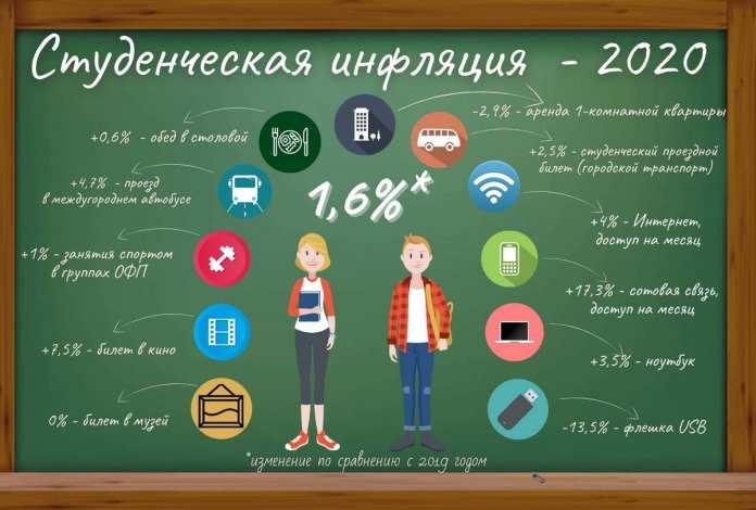 В расписании занятий – лекция по инфляции. Как изменились затраты студентов за год?