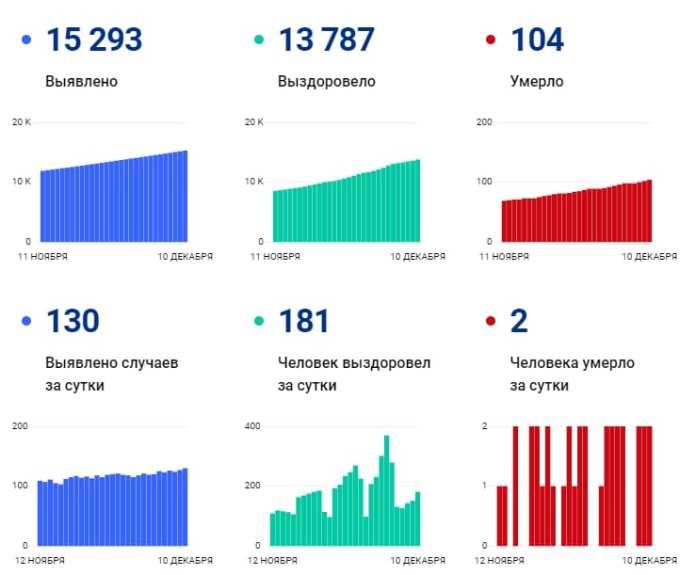 В Рязанской области снова зарегистрированы смерти от коронавируса