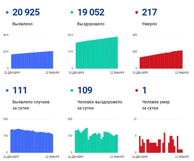 В Рязанской области выросло число жертв коронавируса