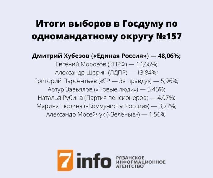 В Рязанской области подвели итоги выборов в Госдуму