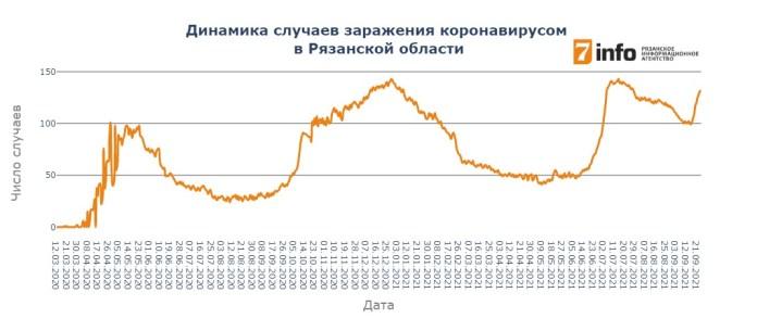 В Рязанской области выявлено 132 новых случаев заражения коронавирусом