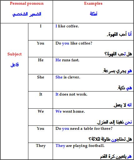 كيف اتكلم عن نفسي بالانجليزي الجمل التي تستخدم في التعبير عن