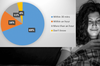 Ofcome Survey 2015
