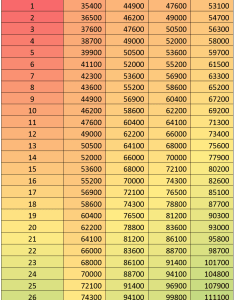 th cpc new pay scale to also matrix table level  central government employees rh thpaycommissionnews