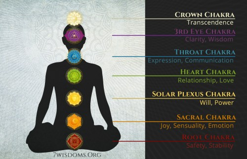 small resolution of the ancient yogis clearly mapped the chakra system not only as a set of energy devices but also as a psychological map that covers all imaginable emotional