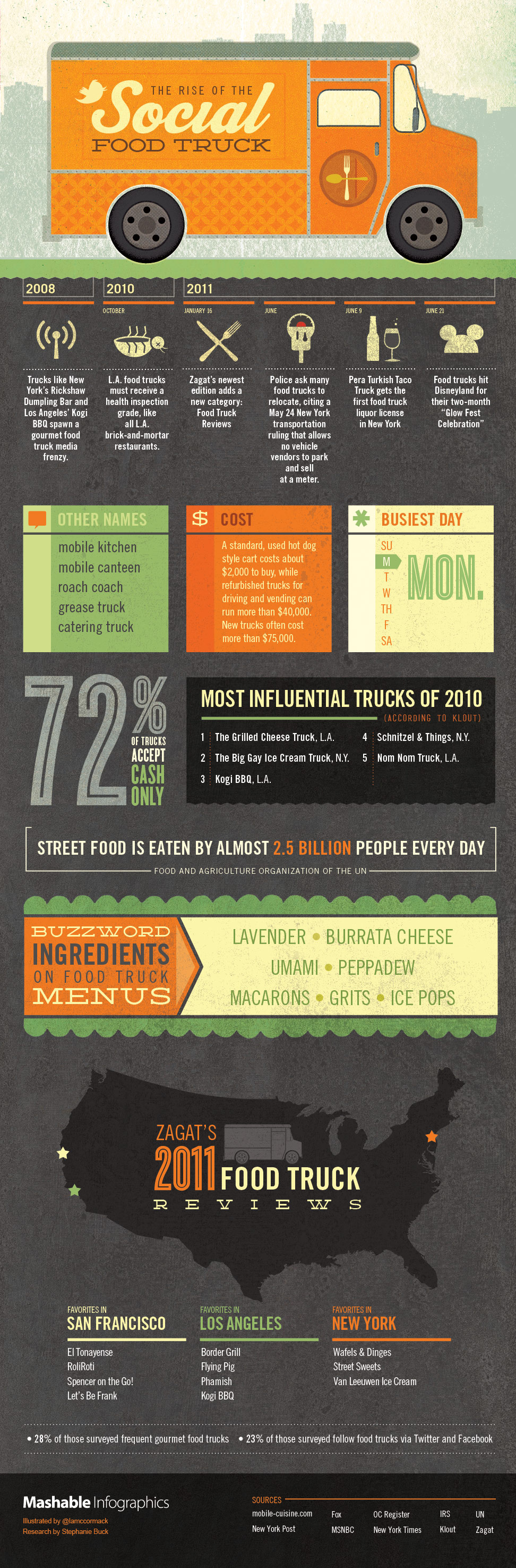 History of Food Trucks Infographic by Mashable