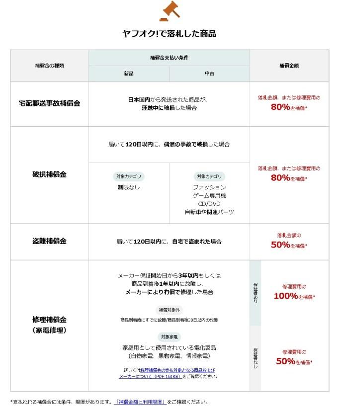 FireShot Capture 145 - Yahoo! JAPANでのお買いものに安心な補償を - お買いものあんしん補_ - http___hosho.yahoo.co.jp_okaimono_