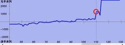 110手目棋譜解析グラフ