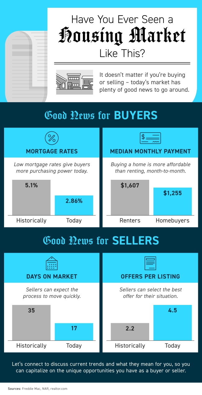 Have You Ever Seen a Housing Market Like This? [INFOGRAPHIC]   Simplifying The Market