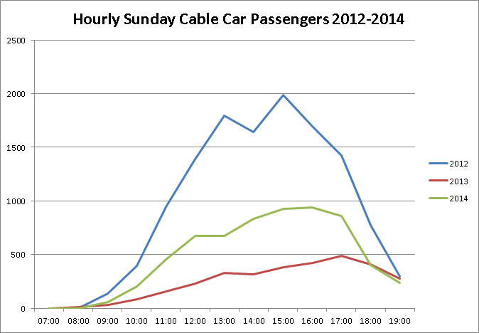 Sunday cable car figures