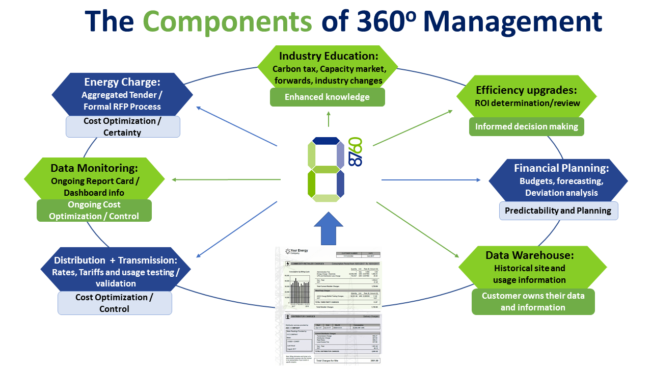 The Components of 360 Degree Management