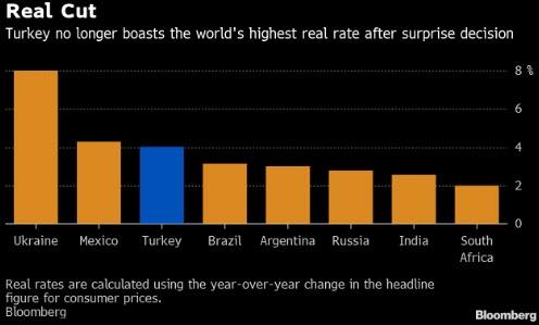 على الرغم من مفاجئة نسبة خفض الفائدة إلا أن تركيا ليست الأكبر في البنوك المركزية العالمية بحجم خفض الفائدة