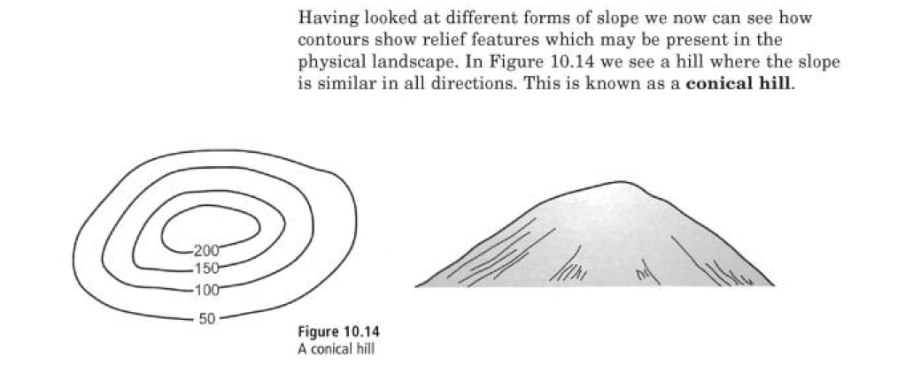 Topographical Maps – Session1 and 2