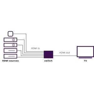 Connect 350 UHD 5 entradas/1 salida UHD | Marmitek