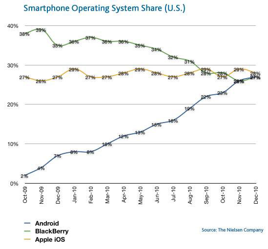 Nielsen - Smartphone OS Growth