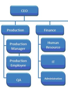 Iso organizational structure also and the job description rh quality