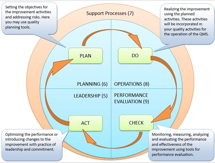 pdca cycle diagram creative color wheel ideas the and iso 9001 2015 standard quality