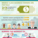CFIB Says Small Business Owners are the Middle Class – 905business.com