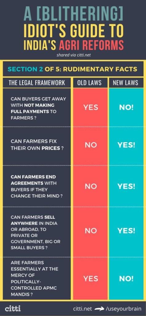 #FarmLaws for Dummies