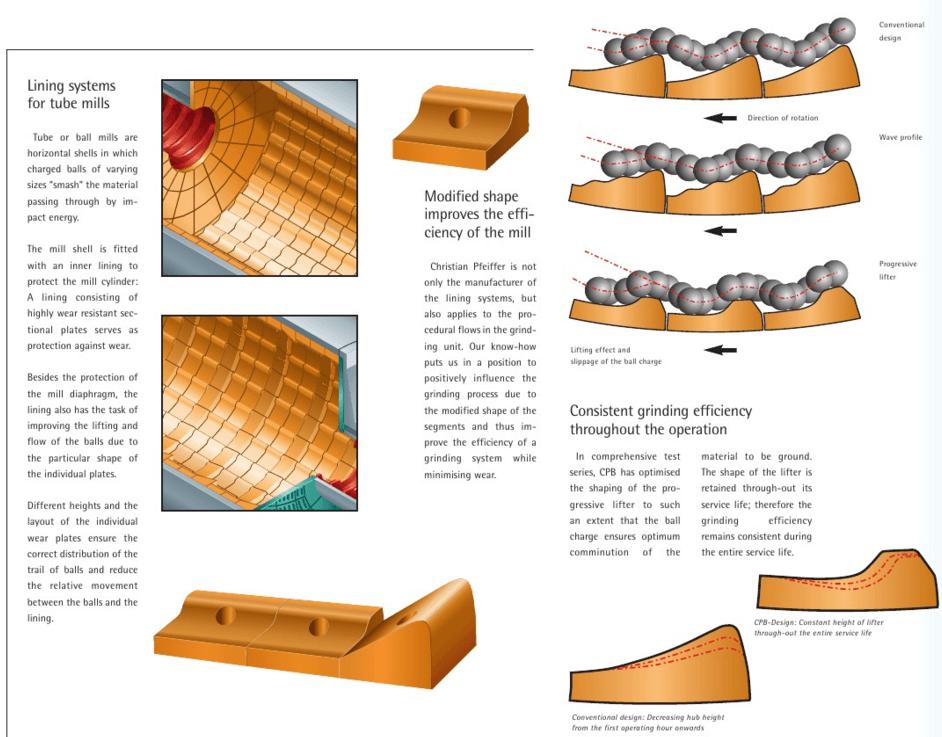 Ball Mill Liner Design
