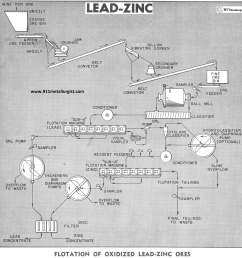 lead zinc flotation circuit [ 1500 x 1519 Pixel ]