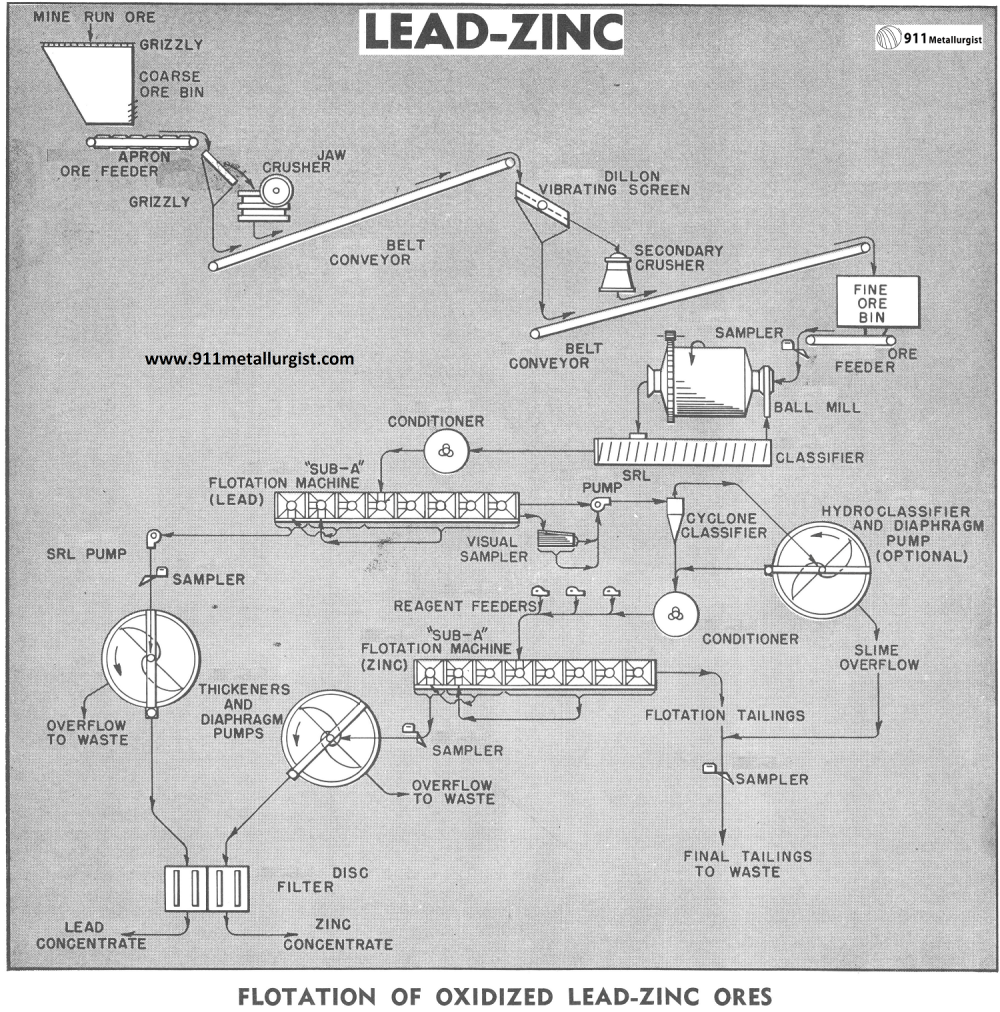 medium resolution of lead zinc flotation circuit