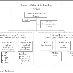 Best Wiring Diagram Program Vw Tiguan Radio National Commission On Terrorist Attacks Upon The United States