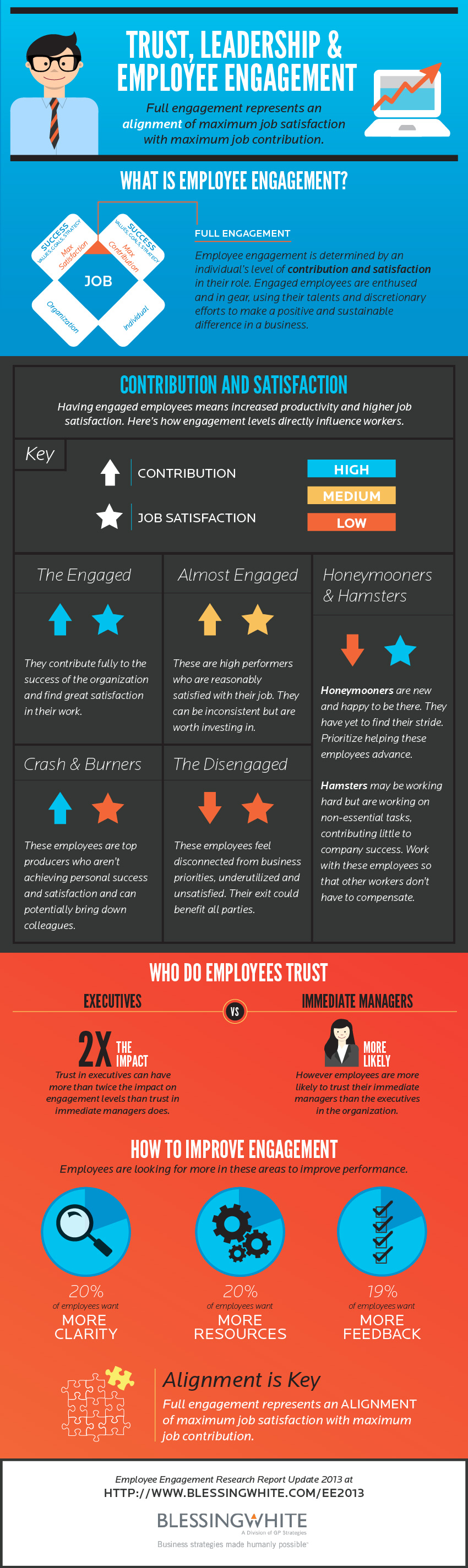The Best Employee Engagement Infographics 91engagement