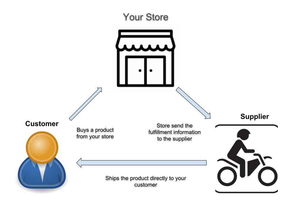 Drop shipping Business for passive income