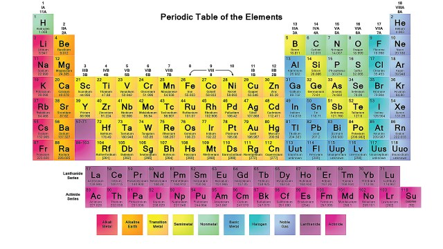 A full periodic table including element 119