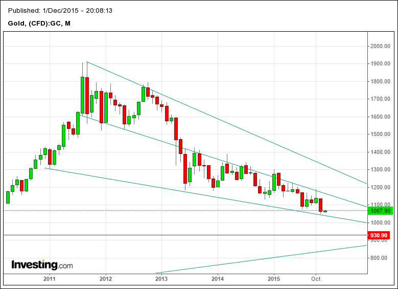 Gold Temporary Low - Here is why: (3/3)